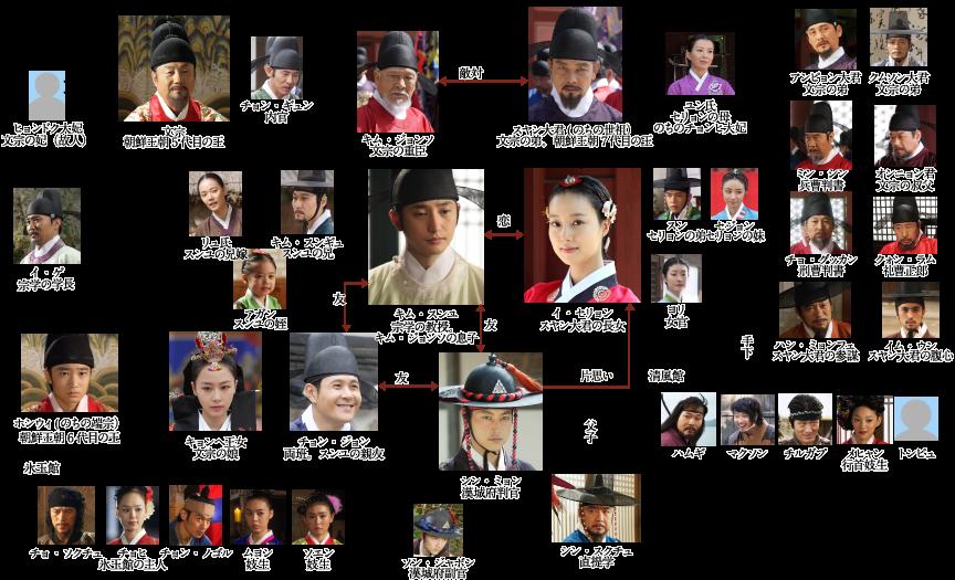 韓国ドラマ-王女の男-登場人物とキャスト&相関図