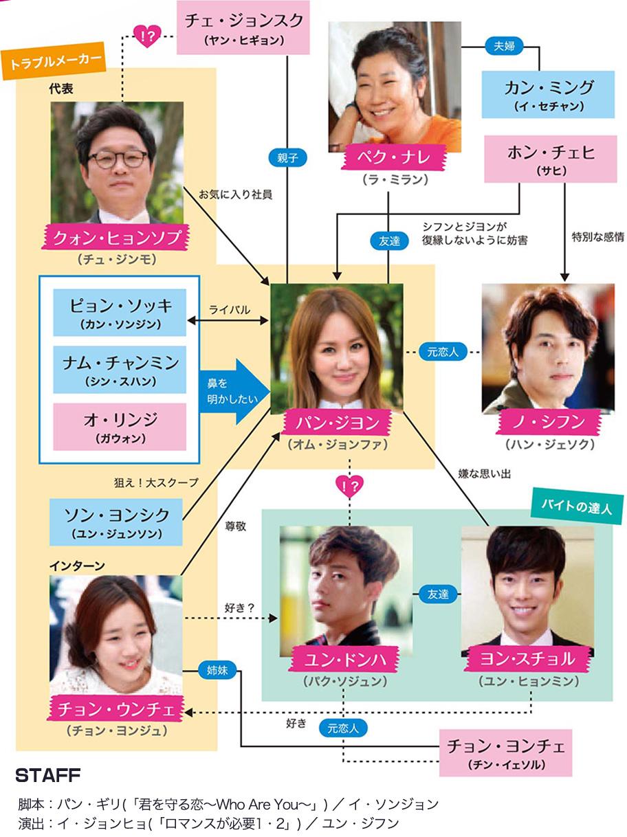 韓国ドラマ 魔女の恋愛 相関図