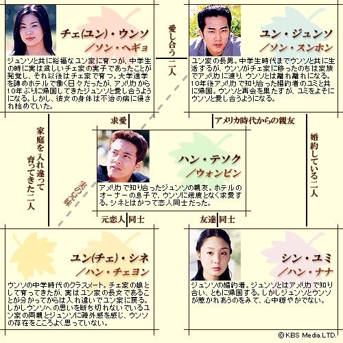 韓国ドラマ-秋の童話-登場人物とキャスト&相関図