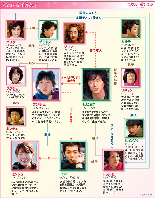 韓国ドラマ-ごめん、愛してる-登場人物とキャスト&相関図