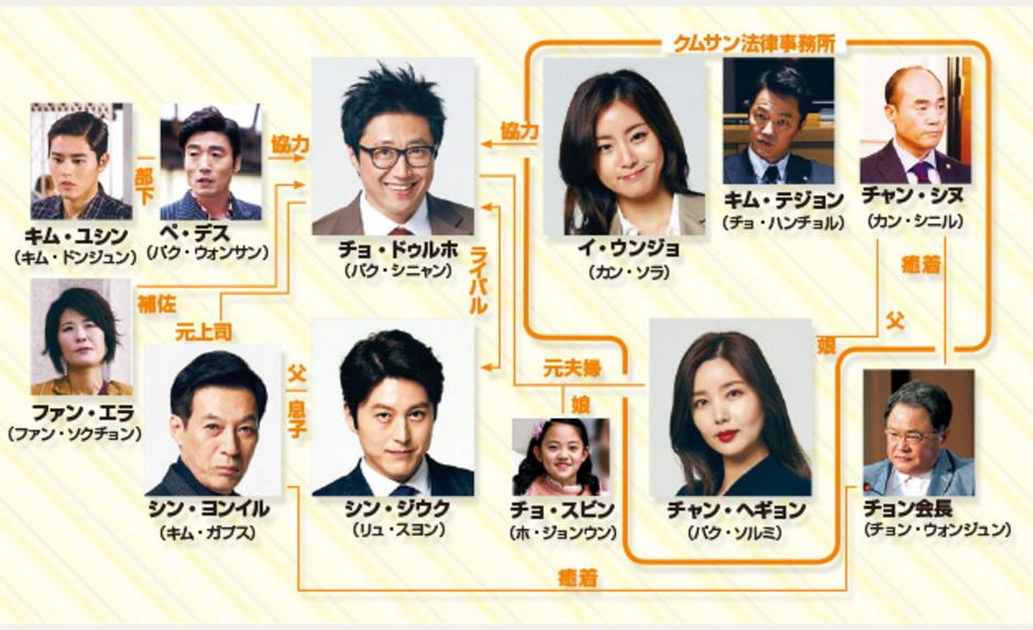 韓国ドラマ-町の弁護士チョ・ドゥルホ-登場人物とキャスト&相関図