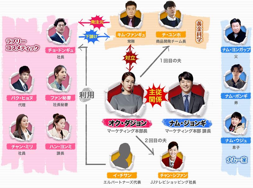 韓国ドラマ-僕は彼女に絶対服従~カッとナム・ジョンギ~-登場人物とキャスト&相関図