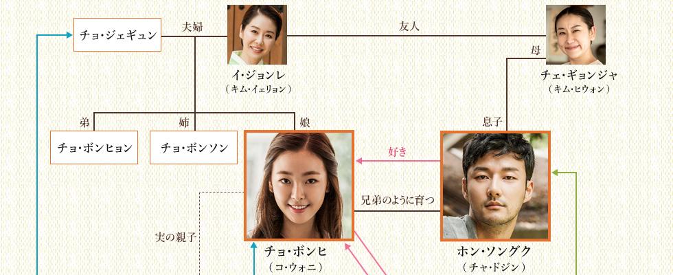 韓国ドラマ-星になって輝く-登場人物とキャスト&相関図