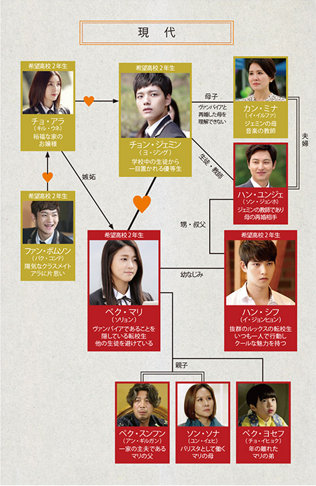 韓国ドラマ-オレンジ・マーマレード-登場人物とキャスト&相関図