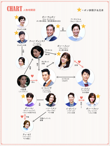 韓国ドラマ-ハッピー・レストラン~家和萬事成~-登場人物とキャスト&相関図