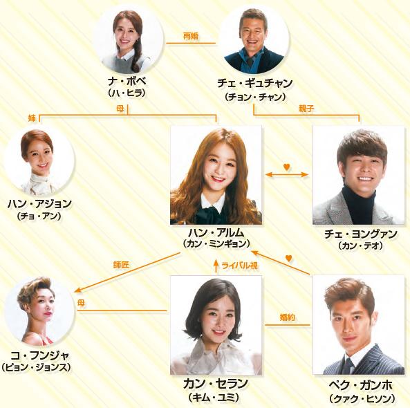 韓国ドラマ-最高の恋人-キャスト&人物相関図