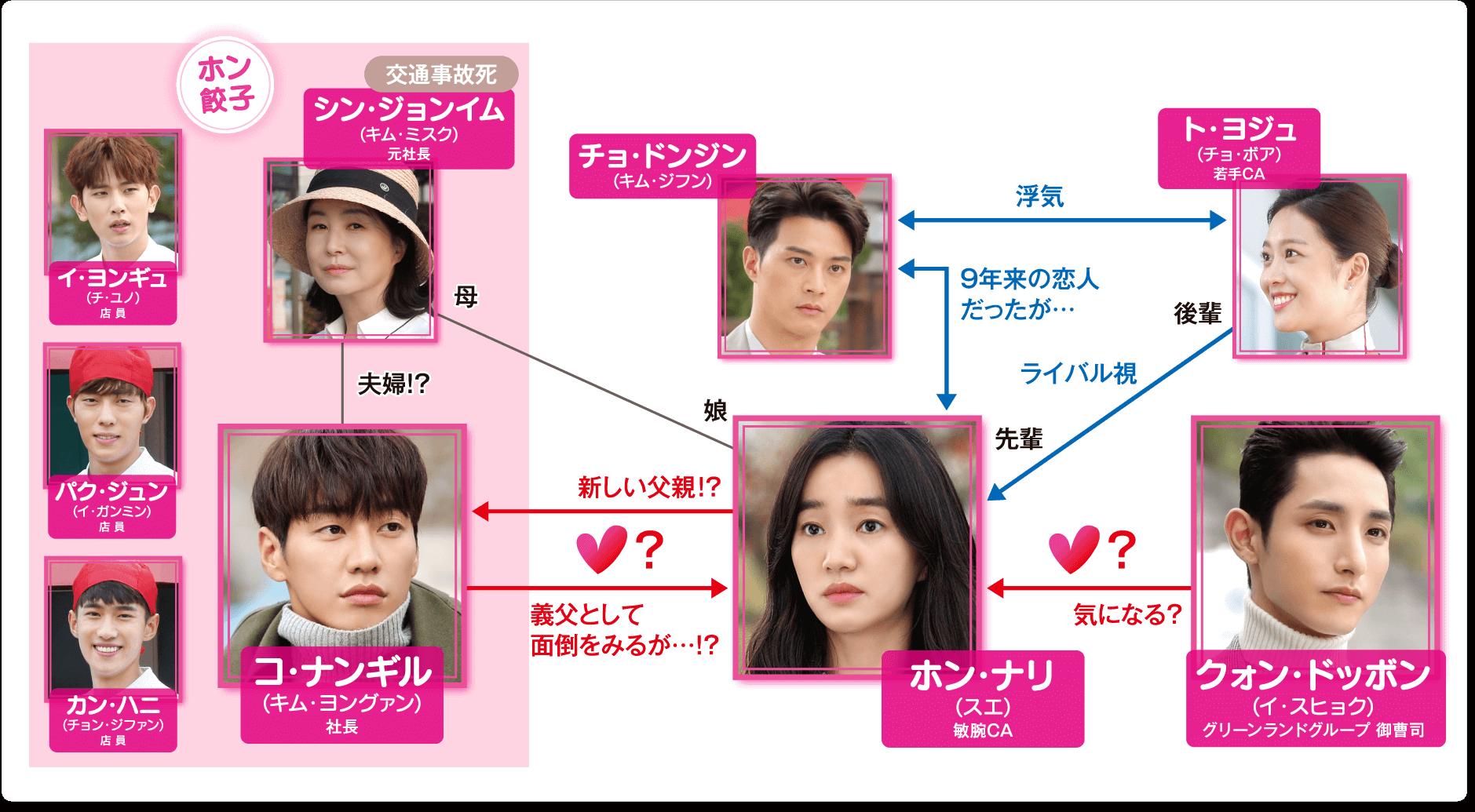 韓国ドラマ-ウチに住むオトコ-キャスト&人物相関図